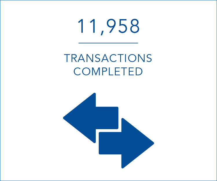 11,958 transactions completed