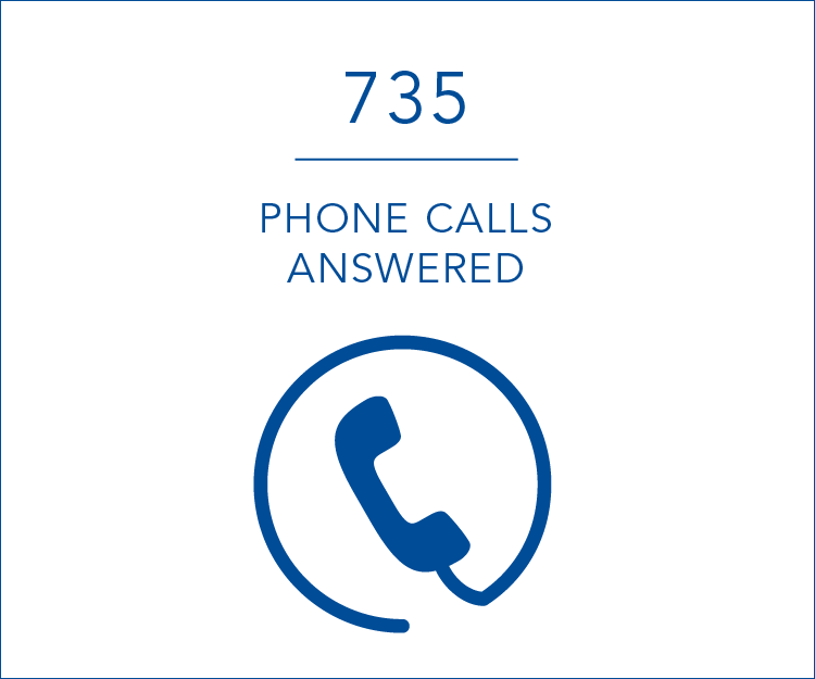 735 phone calls answered