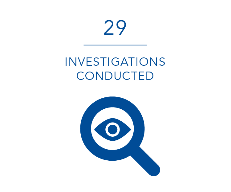 29 investigations conducted