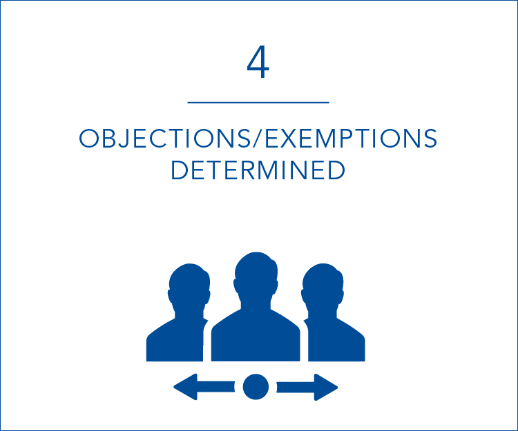4 objections/exemptions determined