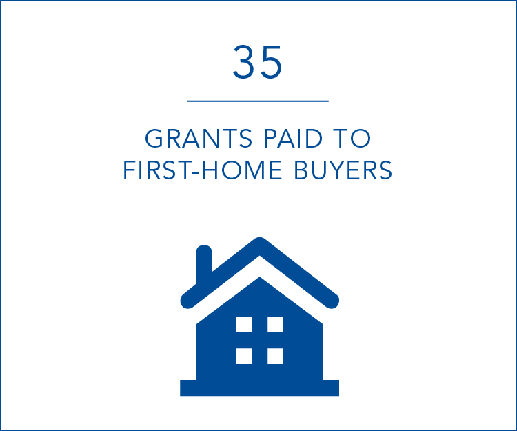 35 grants paid to first home buyers